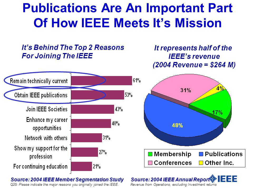 Source: 2004 IEEE Member Segmentation Study Source: 2004 IEEE Member Segmentation Study Q25: Please indicate the major reasons you originally joined the IEEE.