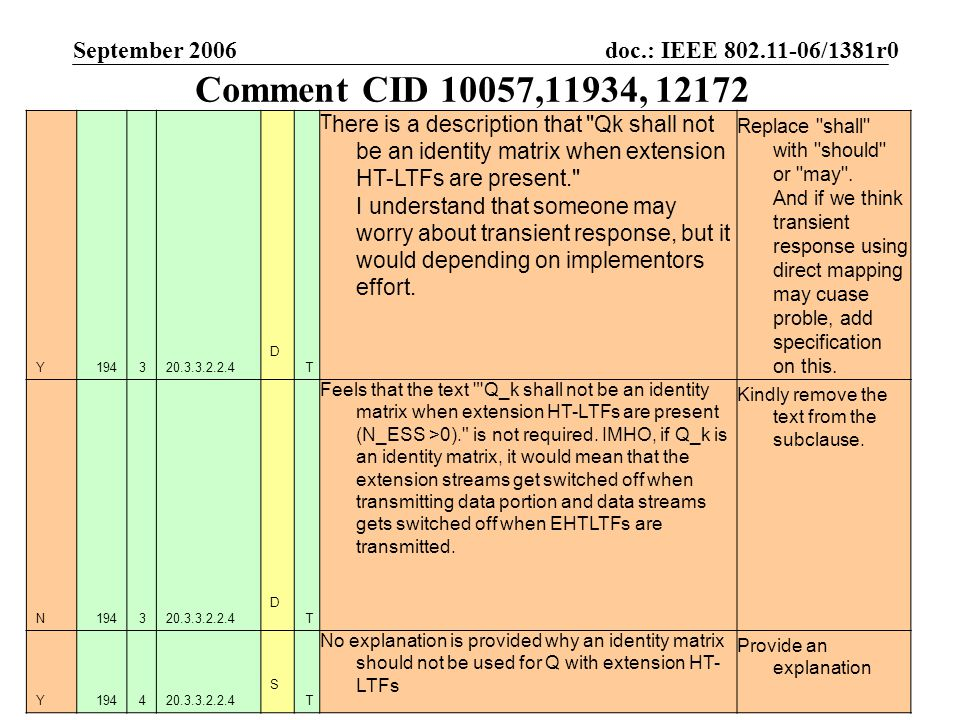 doc.: IEEE 802.11-06/1381r0 Submission September 2006 Assaf Kasher, IntelSlide 2 Comment CID 10057,11934, 12172 Y194320.3.3.2.2.4 DTDT T here is a description that Qk shall not be an identity matrix when extension HT-LTFs are present. I understand that someone may worry about transient response, but it would depending on implementors effort.