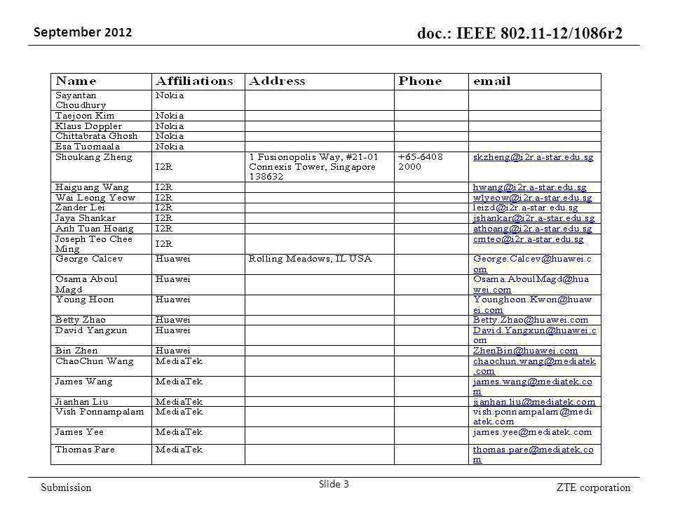 ZTE corporation doc.: IEEE /1086r2 September 2012 Submission Slide 3