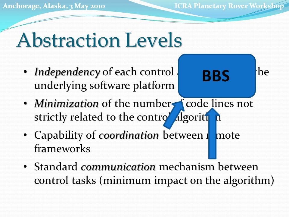 coordination Capability of coordination between remote frameworks Minimization Minimization of the number of code lines not strictly related to the control algorithm communication Standard communication mechanism between control tasks (minimum impact on the algorithm) Abstraction Levels Independency Independency of each control algorithm from the underlying software platform BBS ICRA Planetary Rover WorkshopAnchorage, Alaska, 3 May 2010