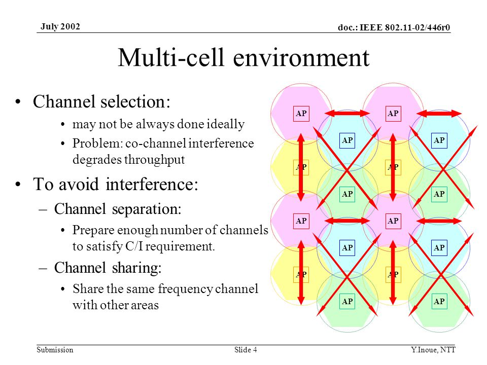 doc.: IEEE 802.11-02/446r0 Submission July 2002 Y.Inoue, NTTSlide 4 Multi-cell environment Channel selection: may not be always done ideally Problem: co-channel interference degrades throughput To avoid interference: –Channel separation: Prepare enough number of channels to satisfy C/I requirement.