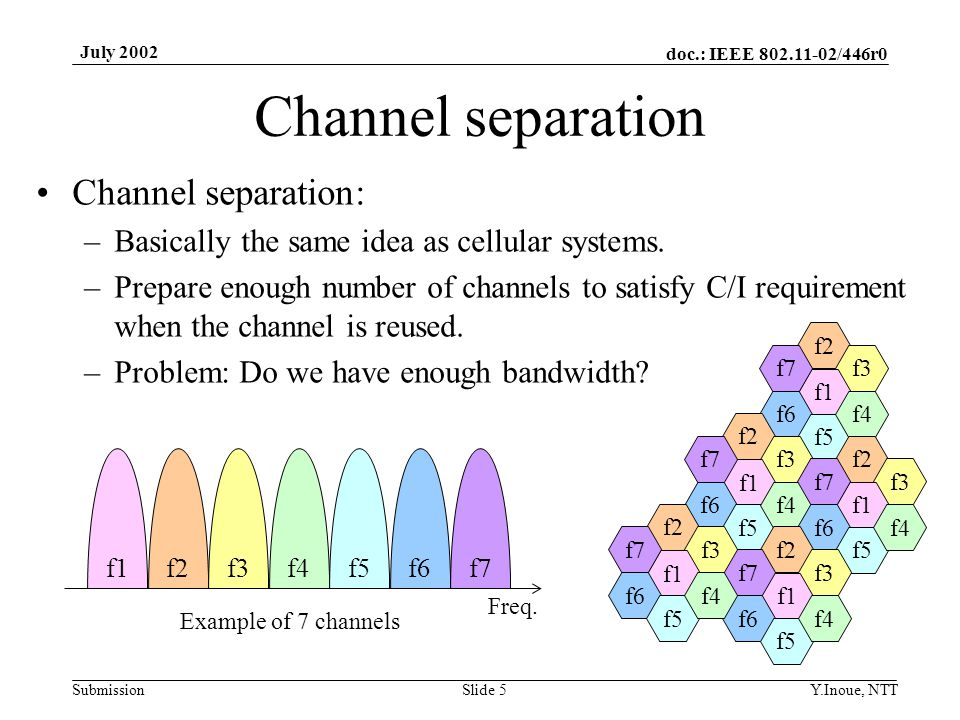 doc.: IEEE 802.11-02/446r0 Submission July 2002 Y.Inoue, NTTSlide 5 Channel separation Channel separation: –Basically the same idea as cellular systems.