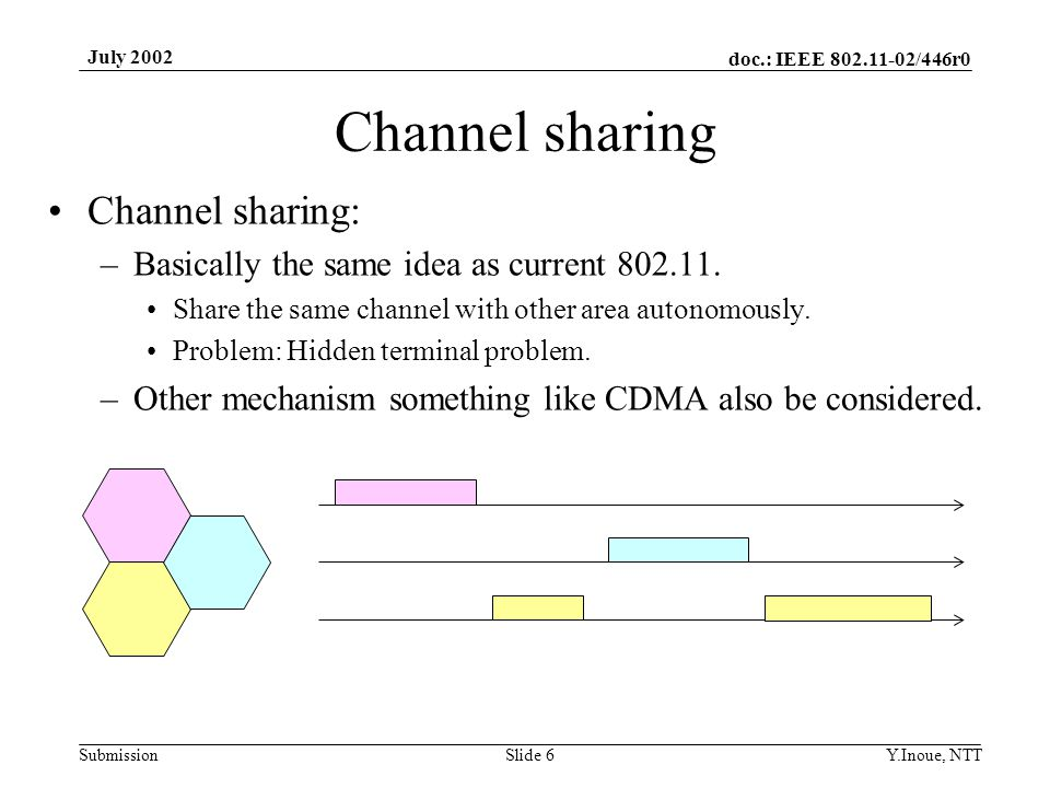 doc.: IEEE 802.11-02/446r0 Submission July 2002 Y.Inoue, NTTSlide 6 Channel sharing Channel sharing: –Basically the same idea as current 802.11.