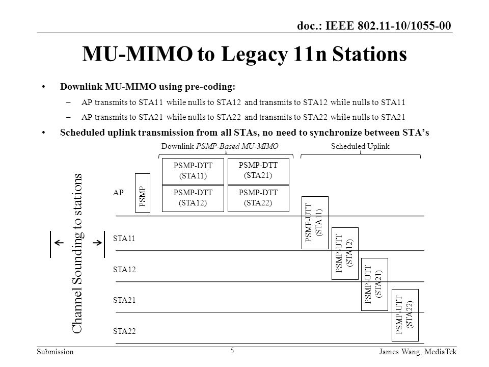 doc.: IEEE 802.11-10/1055-00 Submission MU-MIMO to Legacy 11n Stations Downlink MU-MIMO using pre-coding: –AP transmits to STA11 while nulls to STA12 and transmits to STA12 while nulls to STA11 –AP transmits to STA21 while nulls to STA22 and transmits to STA22 while nulls to STA21 Scheduled uplink transmission from all STAs, no need to synchronize between STA's 5 PSMP PSMP-DTT (STA11) PSMP-DTT (STA12) PSMP-DTT (STA21) PSMP-DTT (STA22) PSMP-UTT (STA11) Downlink PSMP-Based MU-MIMOScheduled Uplink AP STA11 STA12 STA21 STA22 Channel Sounding to stations PSMP-UTT (STA12) PSMP-UTT (STA21) PSMP-UTT (STA22) James Wang, MediaTek