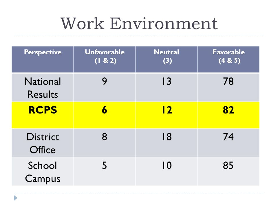 Work Environment PerspectiveUnfavorable (1 & 2) Neutral (3) Favorable (4 & 5) National Results 91378 RCPS61282 District Office 81874 School Campus 51085