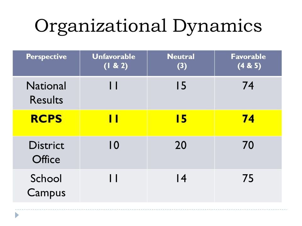 PerspectiveUnfavorable (1 & 2) Neutral (3) Favorable (4 & 5) National Results 111574 RCPS111574 District Office 102070 School Campus 111475 Organizational Dynamics