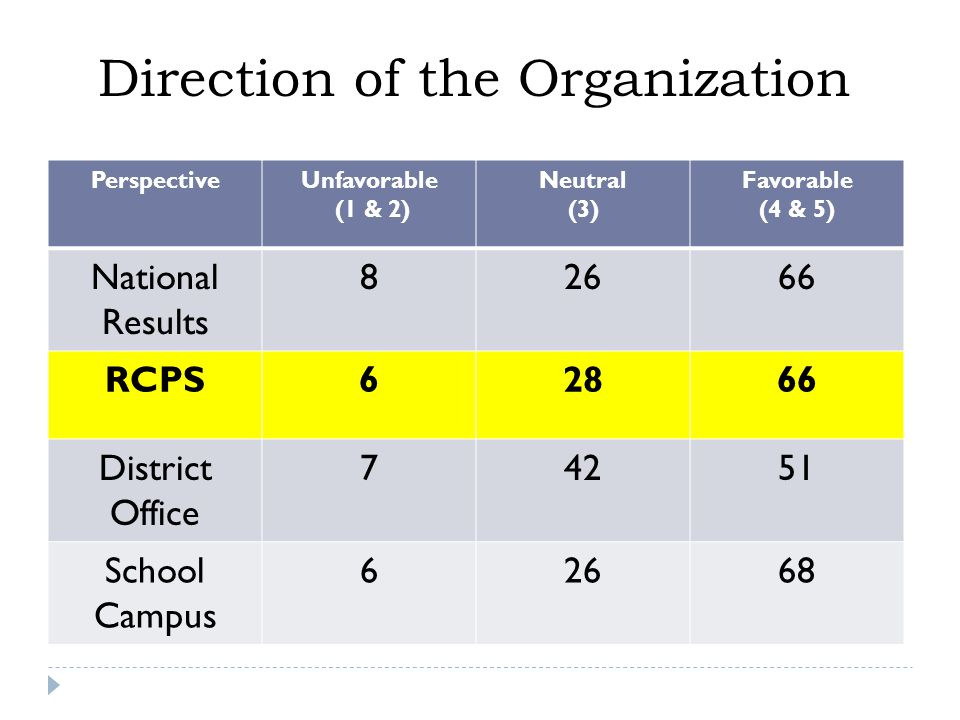PerspectiveUnfavorable (1 & 2) Neutral (3) Favorable (4 & 5) National Results 82666 RCPS62866 District Office 74251 School Campus 62668 Direction of the Organization