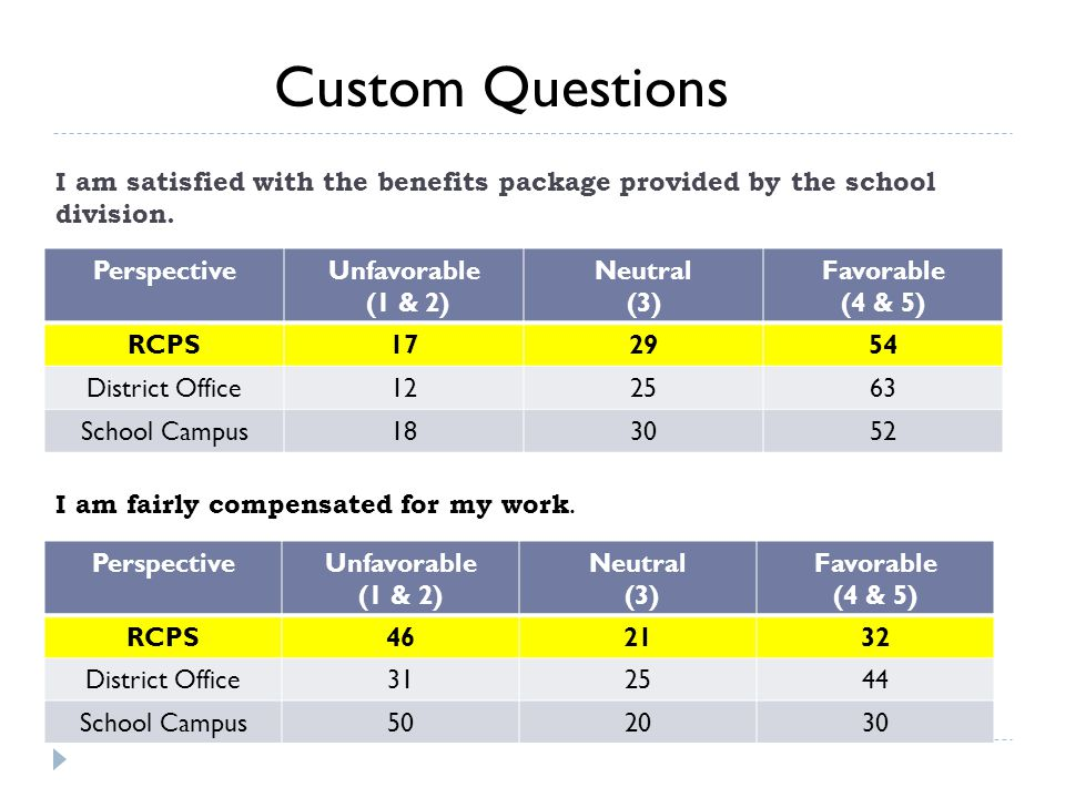 I am satisfied with the benefits package provided by the school division.