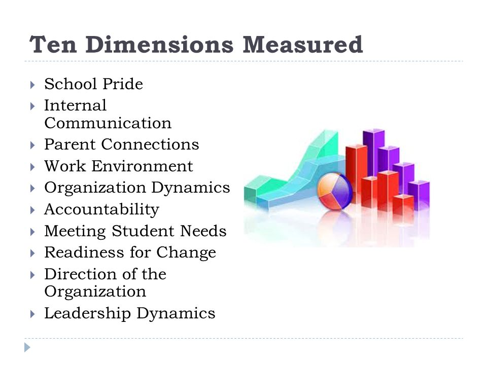 Ten Dimensions Measured  School Pride  Internal Communication  Parent Connections  Work Environment  Organization Dynamics  Accountability  Meeting Student Needs  Readiness for Change  Direction of the Organization  Leadership Dynamics