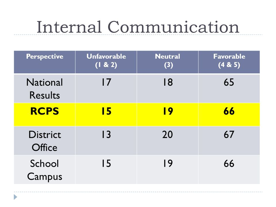 Internal Communication PerspectiveUnfavorable (1 & 2) Neutral (3) Favorable (4 & 5) National Results 171865 RCPS151966 District Office 132067 School Campus 151966