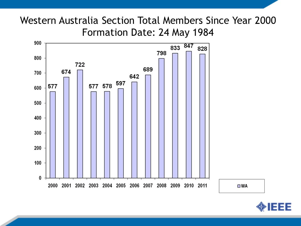 Western Australia Section Total Members Since Year 2000 Formation Date: 24 May 1984