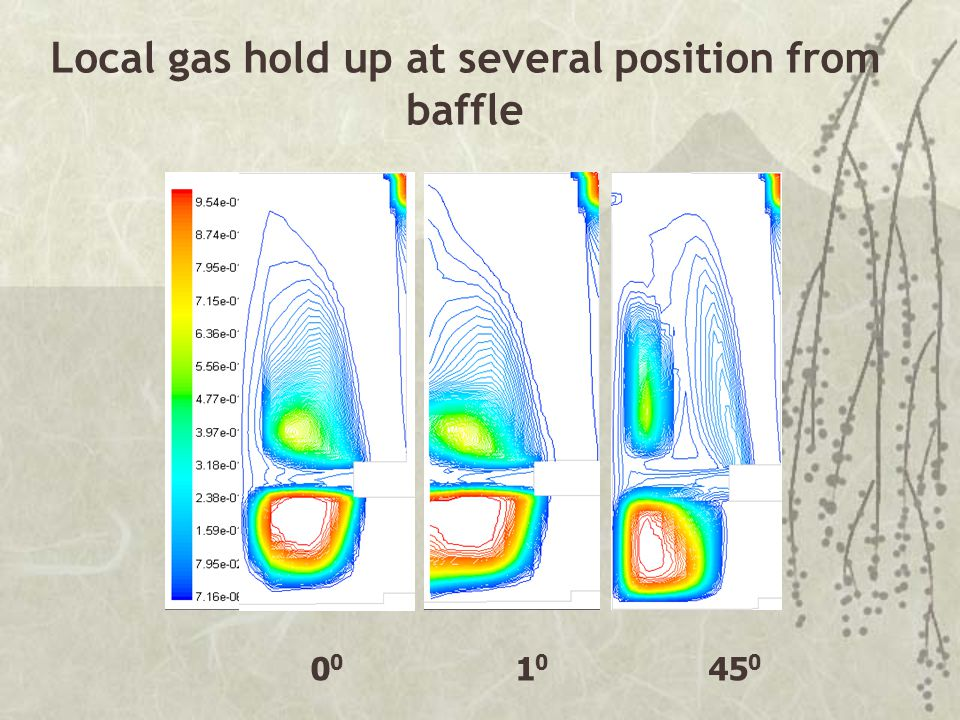 Local gas hold up at several position from baffle 0 0 1 0 45 0