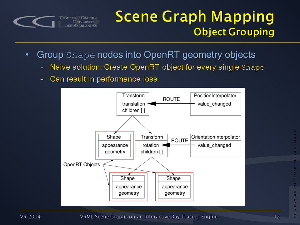 COMPUTER GRAPHIK – UNIVERSITÄT DES SAARLANDES VR 2004VRML Scene Graphs on an Interactive Ray Tracing Engine12 Scene Graph Mapping Object Grouping Group Shape nodes into OpenRT geometry objectsGroup Shape nodes into OpenRT geometry objects –Naive solution: Create OpenRT object for every single Shape –Can result in performance loss