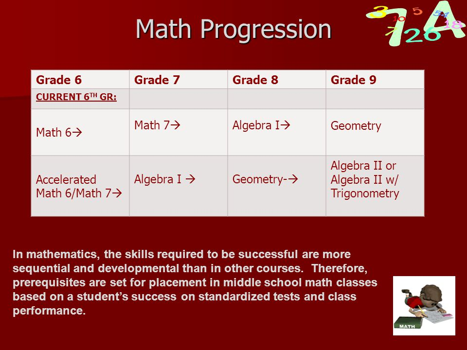Math Progression Grade 6Grade 7Grade 8Grade 9 CURRENT 6 TH GR: Math 6  Math 7  Algebra I  Geometry Accelerated Math 6/Math 7  Algebra I  Geometry-  Algebra II or Algebra II w/ Trigonometry In mathematics, the skills required to be successful are more sequential and developmental than in other courses.