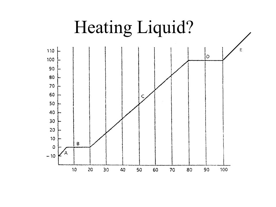 Heating solid E
