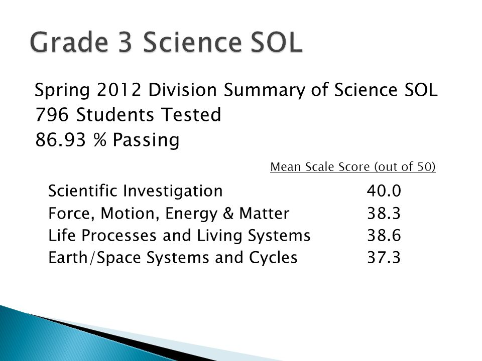 Spring 2012 Division Summary of Science SOL 796 Students Tested 86.93 % Passing Mean Scale Score (out of 50) Scientific Investigation40.0 Force, Motion, Energy & Matter38.3 Life Processes and Living Systems38.6 Earth/Space Systems and Cycles37.3