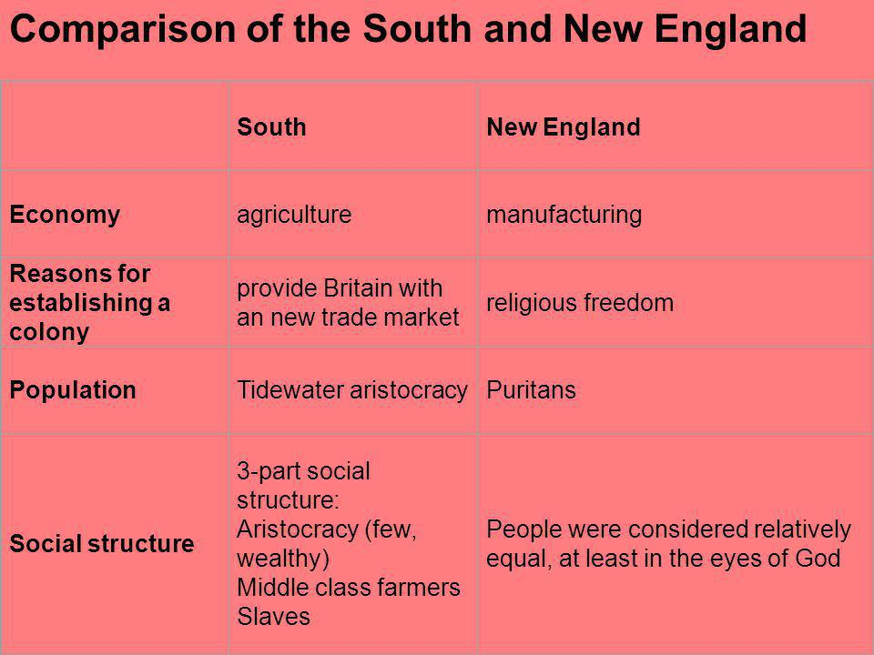 Comparison of the South and New England SouthNew England Economyagriculturemanufacturing Reasons for establishing a colony provide Britain with an new trade market religious freedom PopulationTidewater aristocracyPuritans Social structure 3-part social structure: Aristocracy (few, wealthy) Middle class farmers Slaves People were considered relatively equal, at least in the eyes of God