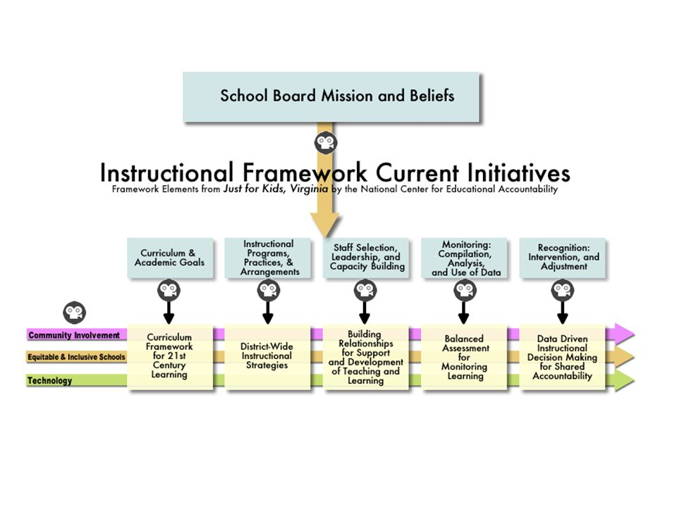 Instructional Framework- several slide with varying views.