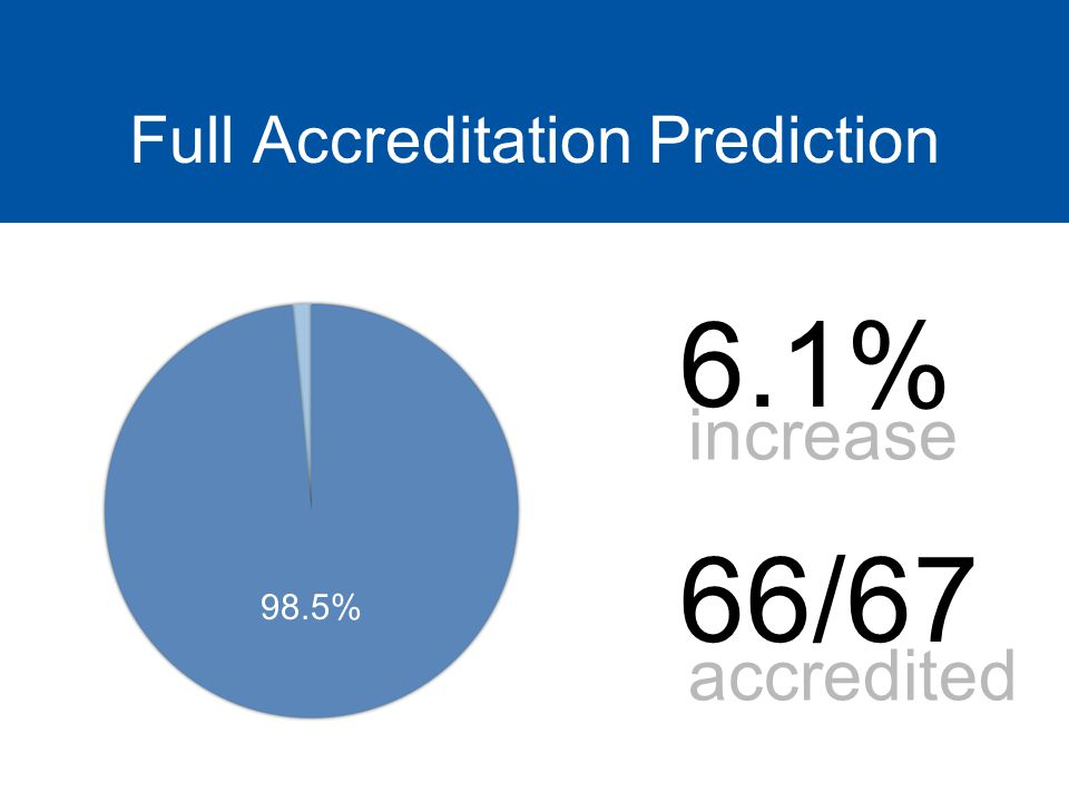 Full Accreditation Prediction 98.5% 6.1% 66/67 increase accredited