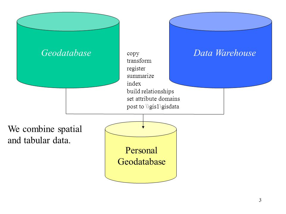 3 GeodatabaseData Warehouse Personal Geodatabase We combine spatial and tabular data.