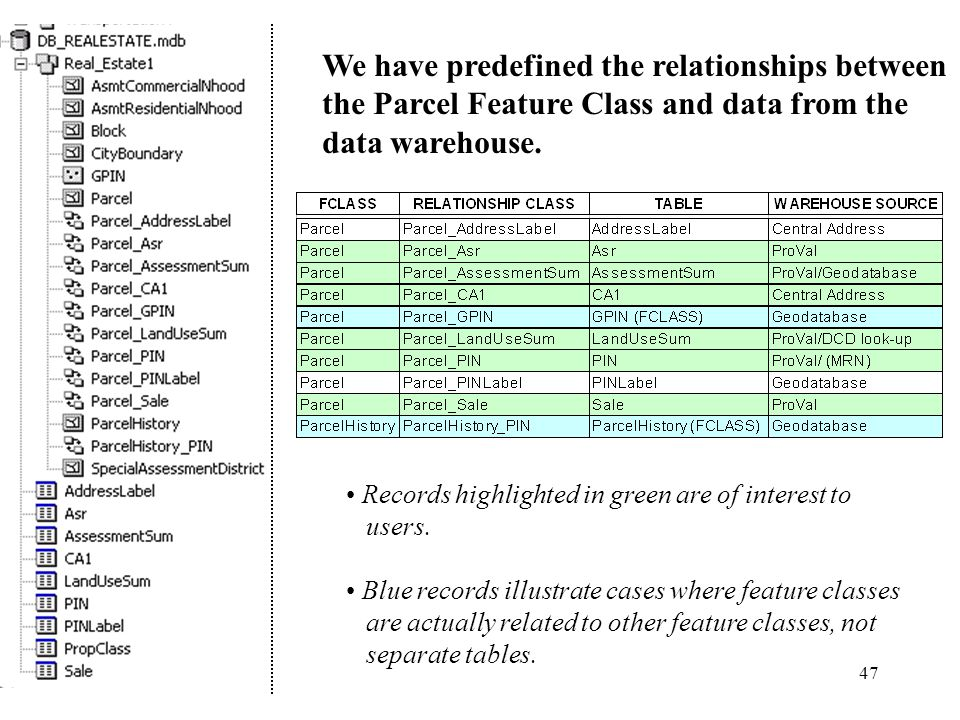47 We have predefined the relationships between the Parcel Feature Class and data from the data warehouse.