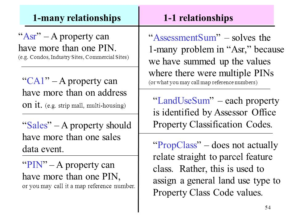 54 1-many relationships1-1 relationships Asr – A property can have more than one PIN.