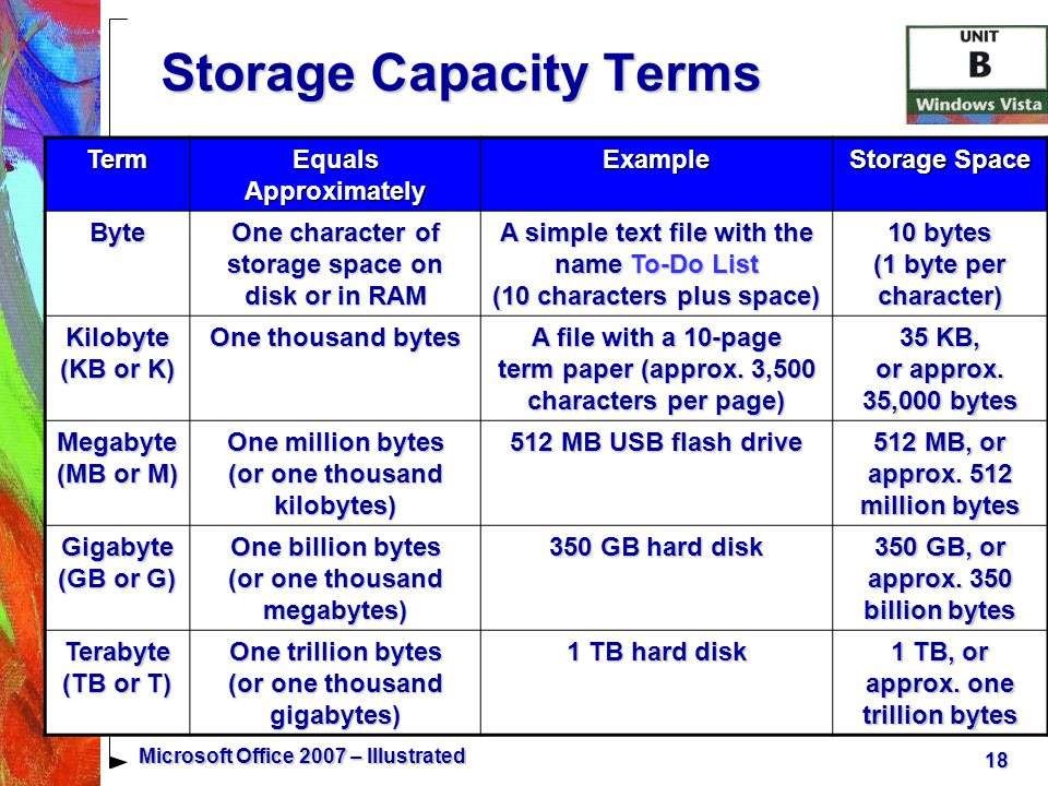 18 Microsoft Office 2007 – Illustrated Term Equals Approximately Example Storage Space Byte One character of storage space on disk or in RAM A simple text file with the name To-Do List (10 characters plus space) 10 bytes (1 byte per character) Kilobyte (KB or K) One thousand bytes A file with a 10-page term paper (approx.