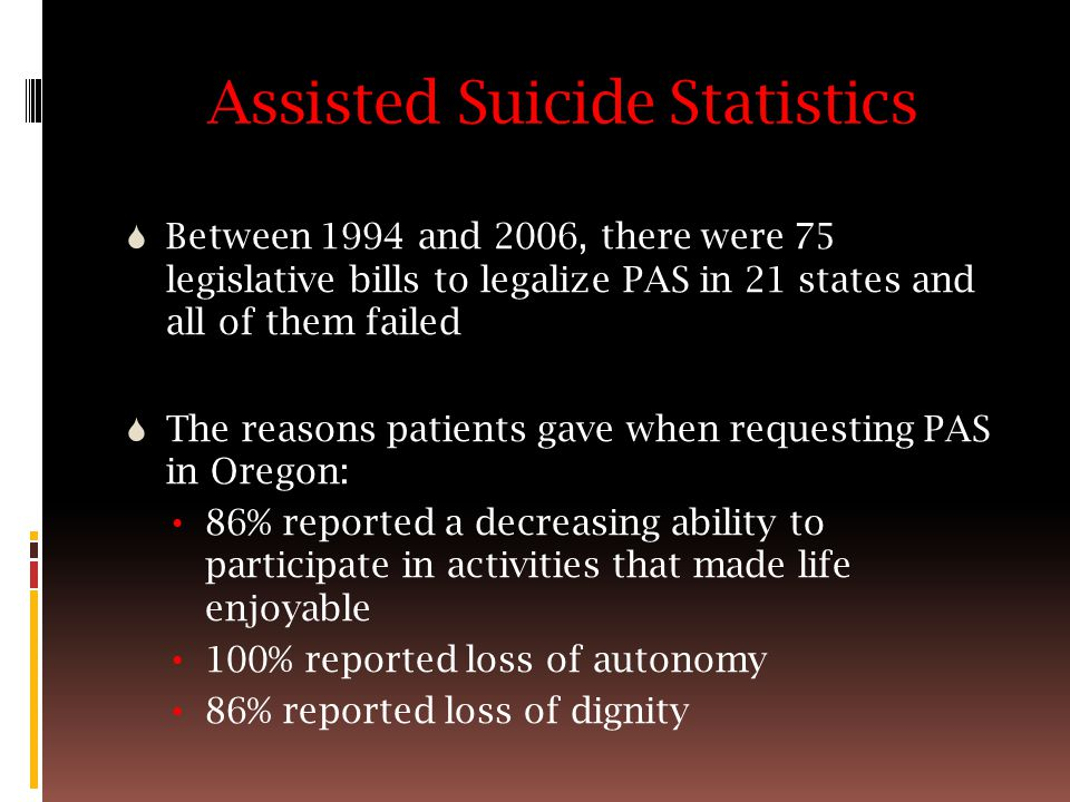 Assisted Suicide Statistics  Between 1994 and 2006, there were 75 legislative bills to legalize PAS in 21 states and all of them failed  The reasons patients gave when requesting PAS in Oregon: 86% reported a decreasing ability to participate in activities that made life enjoyable 100% reported loss of autonomy 86% reported loss of dignity