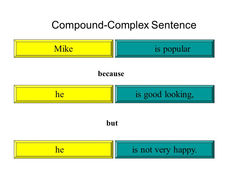 Compound-Complex Sentence Mikeis popular heis good looking, because heis not very happy. but