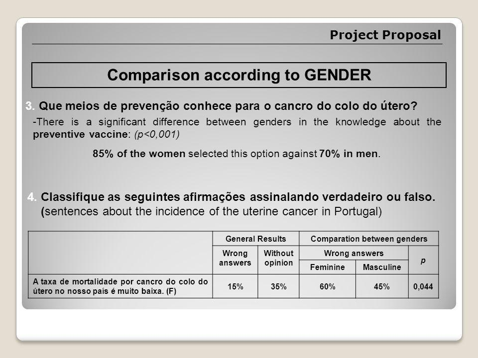 Project Proposal Comparison according to GENDER 3.