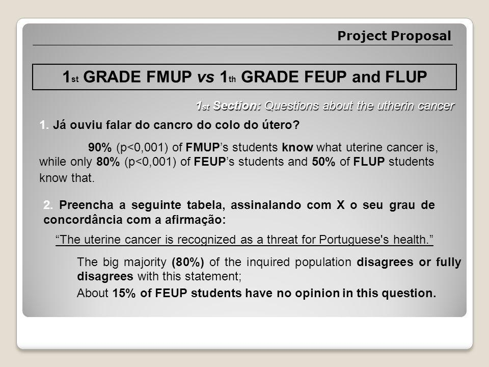 1 st GRADE FMUP vs 1 th GRADE FEUP and FLUP 1. Já ouviu falar do cancro do colo do útero.