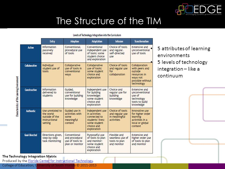 The Structure of the TIM The Technology Integration Matrix Produced by the Florida Center for Instructional Technology,Florida Center for Instructional Technology College of Education, University of South Florida © 2011- 2013.