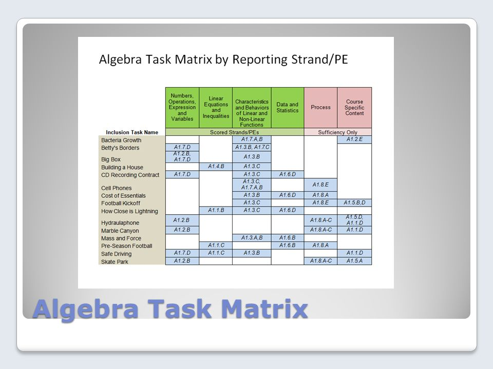 Algebra Task Matrix