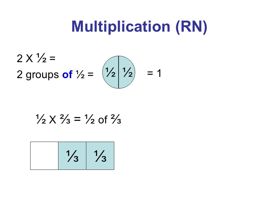 Multiplication (RN) 2 X ½ = 2 groups of ½ = ½ = 1 ½ X ⅔ = ½ of ⅔ ⅓⅓