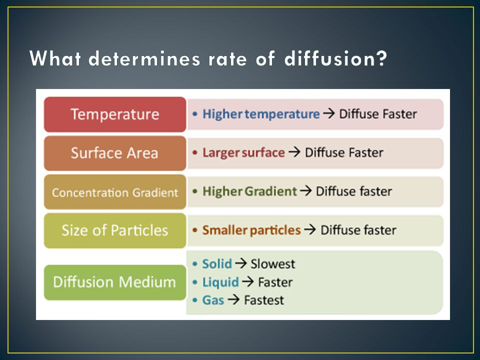 What determines rate of diffusion