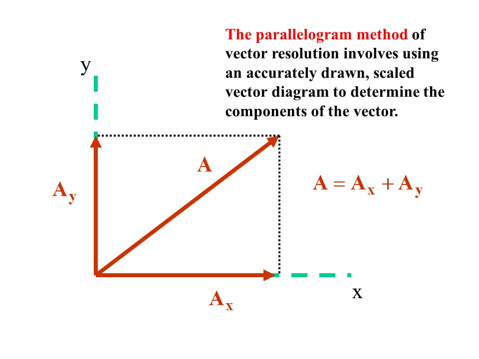 x y The parallelogram method of vector resolution involves using an accurately drawn, scaled vector diagram to determine the components of the vector.