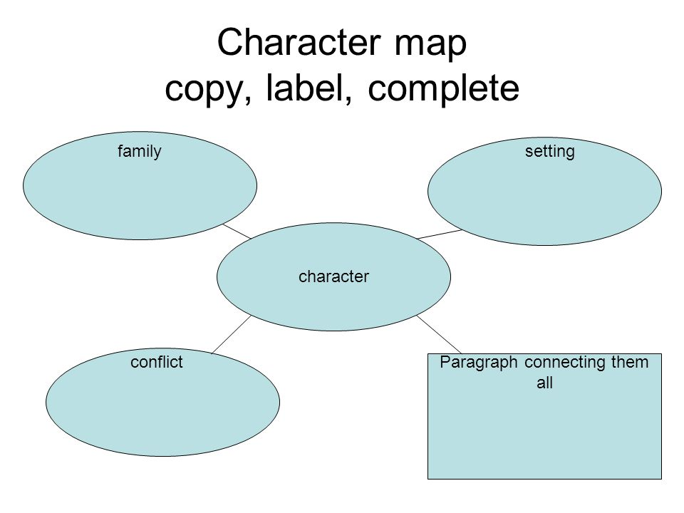Character map copy, label, complete character Paragraph connecting them all familysetting conflict