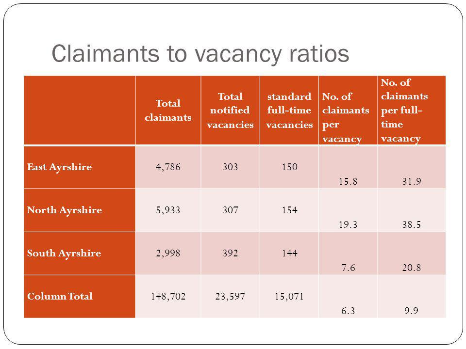 Claimants to vacancy ratios Total claimants Total notified vacancies standard full-time vacancies No.