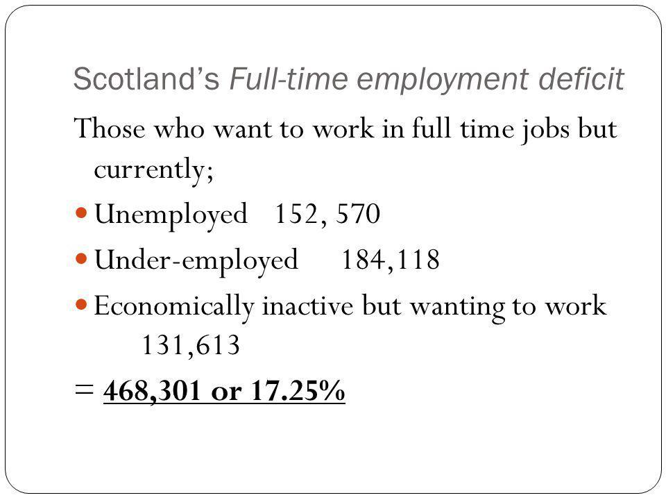 Scotland's Full-time employment deficit Those who want to work in full time jobs but currently; Unemployed 152, 570 Under-employed 184,118 Economically inactive but wanting to work 131,613 = 468,301 or 17.25%