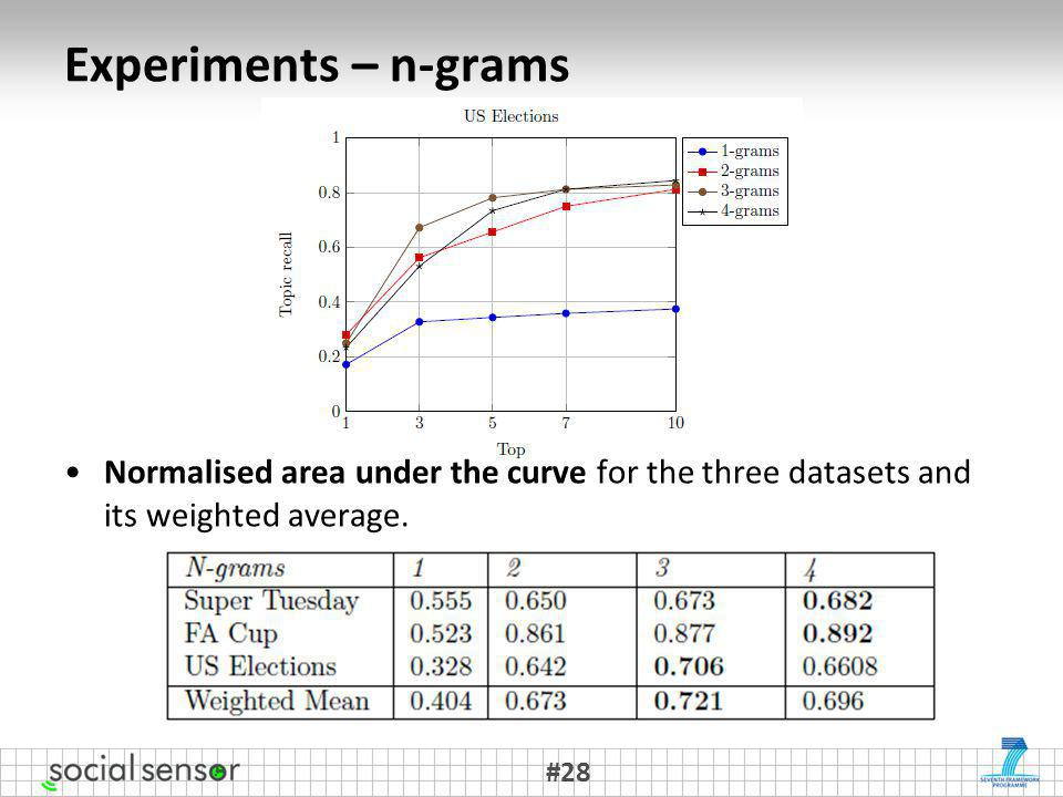 Normalised area under the curve for the three datasets and its weighted average.