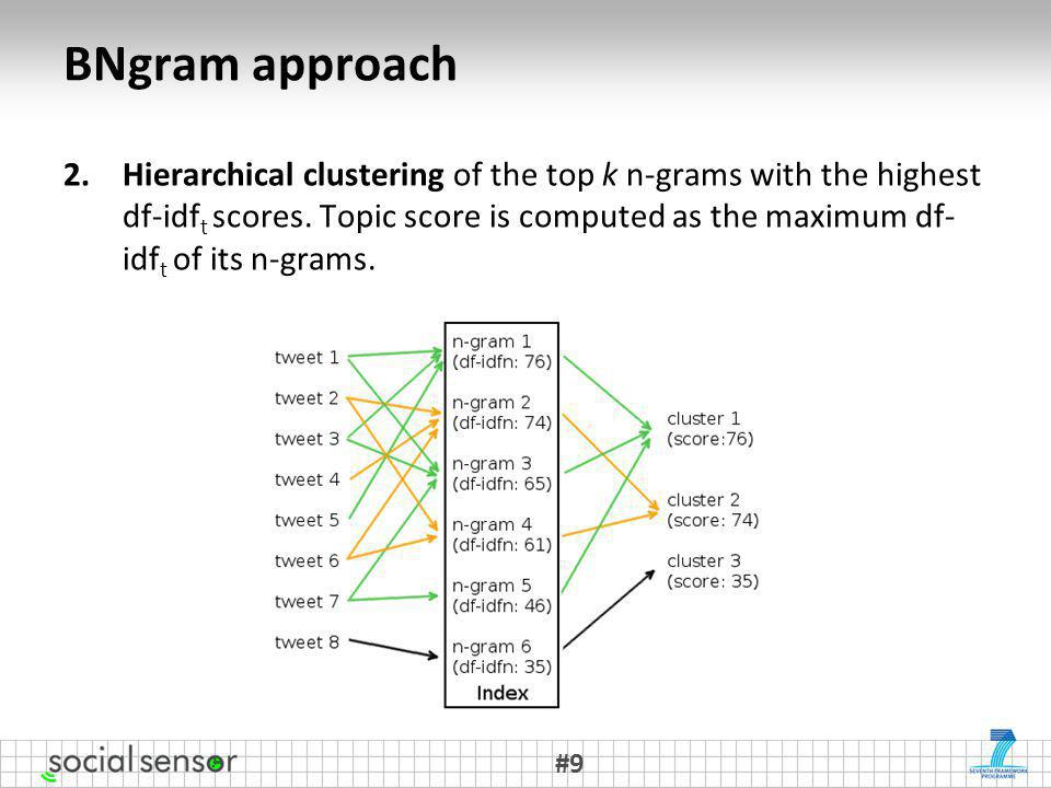 BNgram approach 2.Hierarchical clustering of the top k n-grams with the highest df-idf t scores.