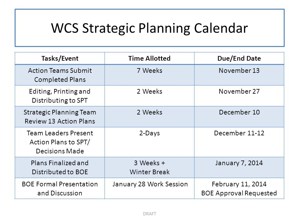 WCS Strategic Planning Calendar Tasks/EventTime AllottedDue/End Date Action Teams Submit Completed Plans 7 WeeksNovember 13 Editing, Printing and Distributing to SPT 2 WeeksNovember 27 Strategic Planning Team Review 13 Action Plans 2 WeeksDecember 10 Team Leaders Present Action Plans to SPT/ Decisions Made 2-DaysDecember 11-12 Plans Finalized and Distributed to BOE 3 Weeks + Winter Break January 7, 2014 BOE Formal Presentation and Discussion January 28 Work SessionFebruary 11, 2014 BOE Approval Requested DRAFT
