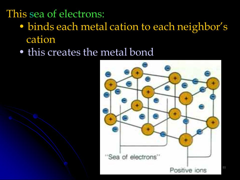 11 This sea of electrons: binds each metal cation to each neighbor's cation this creates the metal bond