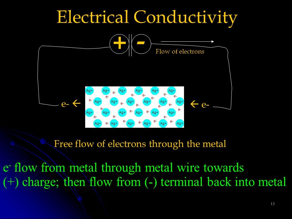 13 Electrical Conductivity - Free flow of electrons through the metal +  e- e-  Flow of electrons e - flow from metal through metal wire towards (+) charge; then flow from (-) terminal back into metal