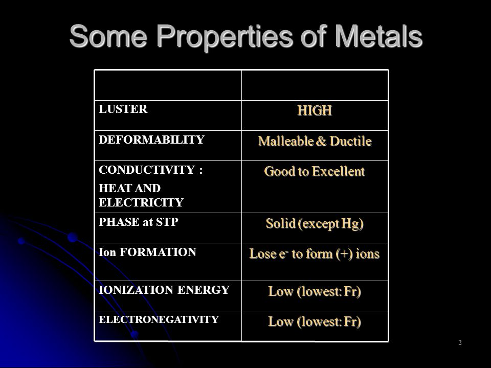 2 Some Properties of Metals Low (lowest: Fr) ELECTRONEGATIVITY Low (lowest: Fr) IONIZATION ENERGY Lose e - to form (+) ions Ion FORMATION Solid (except Hg) PHASE at STP Good to Excellent CONDUCTIVITY : HEAT AND ELECTRICITY Malleable & Ductile DEFORMABILITY HIGH LUSTER