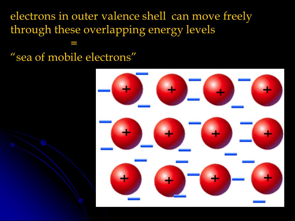 8 electrons in outer valence shell can move freely through these overlapping energy levels = sea of mobile electrons