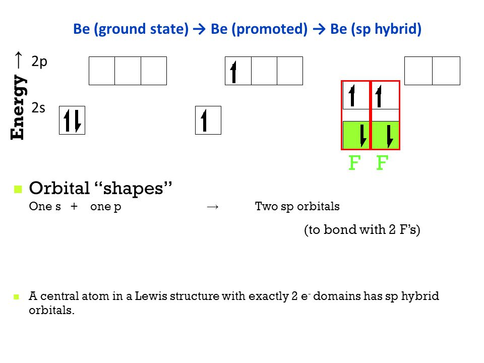 sp hybrid orbitals BeF 2 (g): observed as a linear molecule with 2 equal-length Be-F bonds.