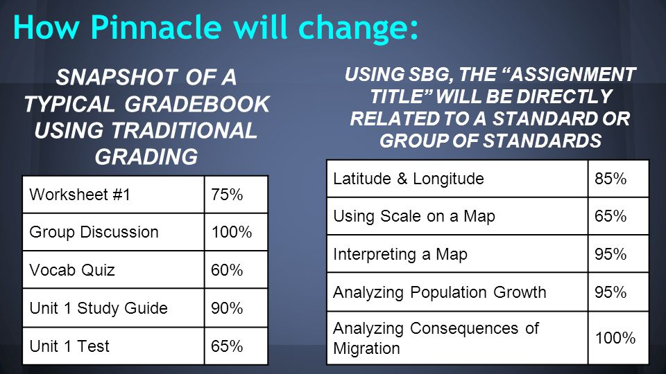 How Pinnacle will change: Worksheet #175% Group Discussion100% Vocab Quiz60% Unit 1 Study Guide90% Unit 1 Test65% Latitude & Longitude85% Using Scale on a Map65% Interpreting a Map95% Analyzing Population Growth95% Analyzing Consequences of Migration 100% SNAPSHOT OF A TYPICAL GRADEBOOK USING TRADITIONAL GRADING USING SBG, THE ASSIGNMENT TITLE WILL BE DIRECTLY RELATED TO A STANDARD OR GROUP OF STANDARDS