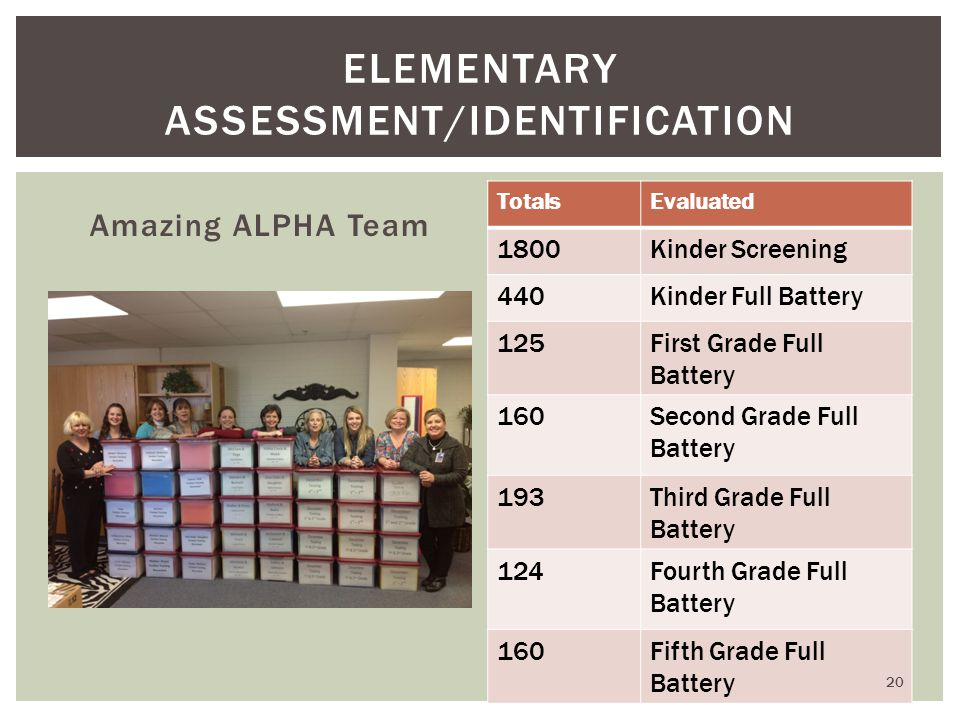 Amazing ALPHA Team ELEMENTARY ASSESSMENT/IDENTIFICATION TotalsEvaluated 1800Kinder Screening 440Kinder Full Battery 125First Grade Full Battery 160Second Grade Full Battery 193Third Grade Full Battery 124Fourth Grade Full Battery 160Fifth Grade Full Battery 20