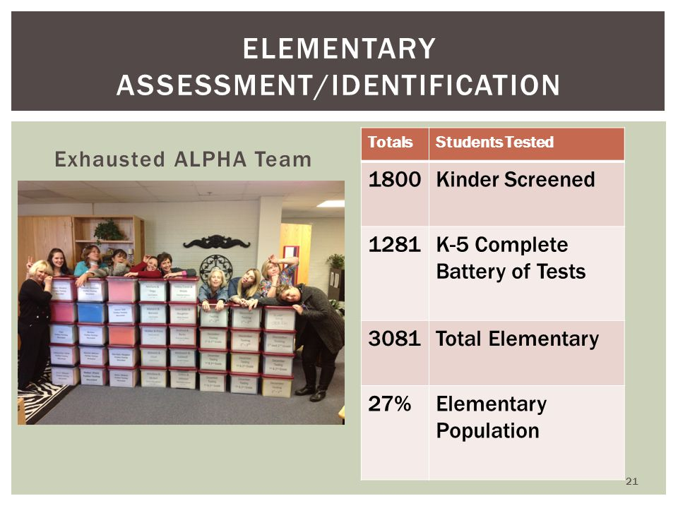 Exhausted ALPHA Team ELEMENTARY ASSESSMENT/IDENTIFICATION TotalsStudents Tested 1800Kinder Screened 1281K-5 Complete Battery of Tests 3081Total Elementary 27%Elementary Population 21